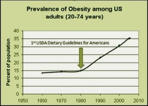 US Obesity Epidemic