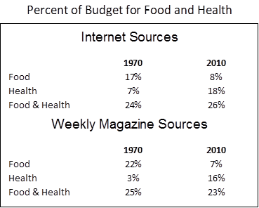 Percent of Budget for Food and Health