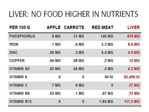 Nutrients in Liver