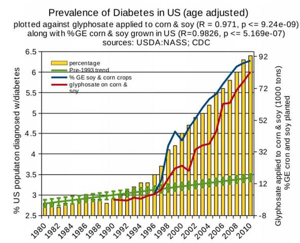 Graph showing correlation between glyphosate use and incidence of diabetes